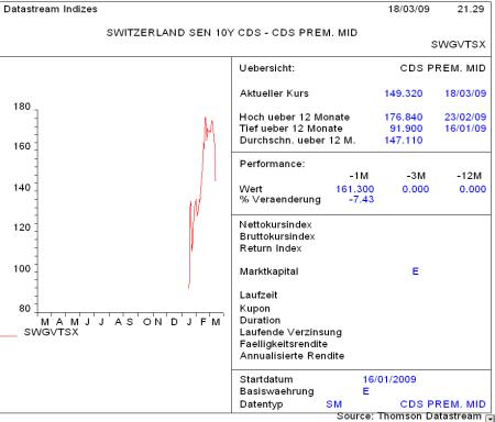 CDS-Spread der Schweiz