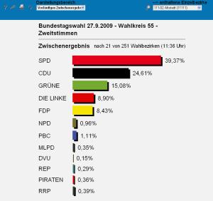 Falsches Vorab-Wahlergebnis der Bundestagswahl in Bremen