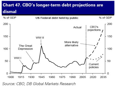 Entwicklung des US-Staatsschuld