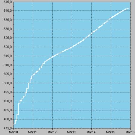 Fueloil Forward Curve