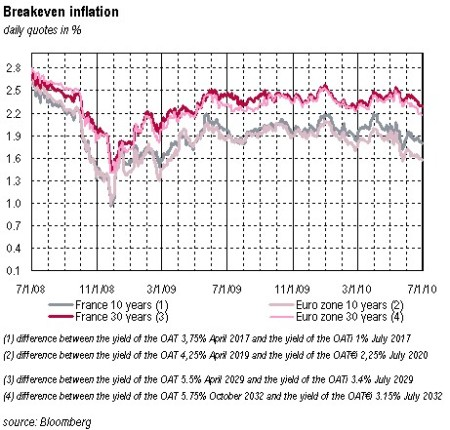 Break-Even-Inflation des Euroraums