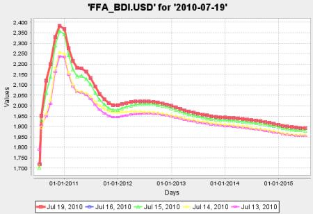 Forward Curve des Baltic Dry Index