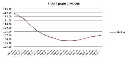 Brent-Öl in Backwardation