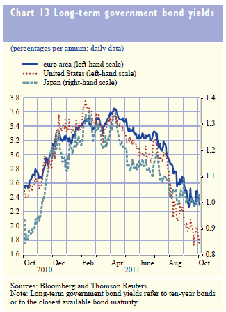 10y government bond yields
