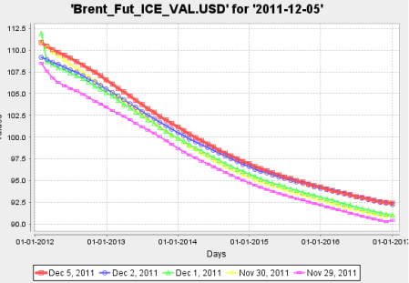 Brent ICE Future Forward Curve
