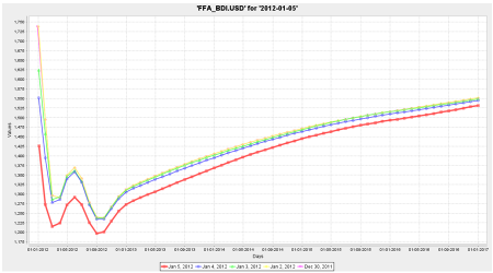 FFA BDI Forward Curve