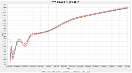 BDI Forward Curve